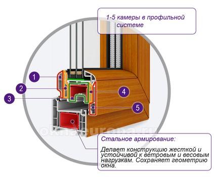 Окна ПВХ технические характеристики