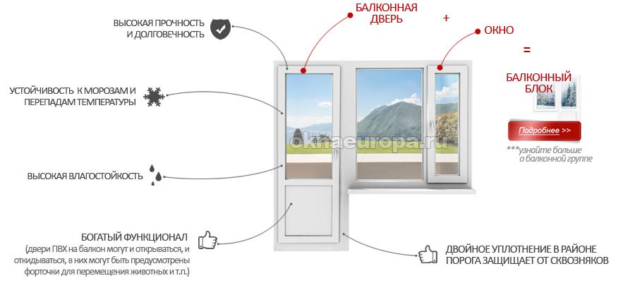 Преимущества пластиковой двери на балкон