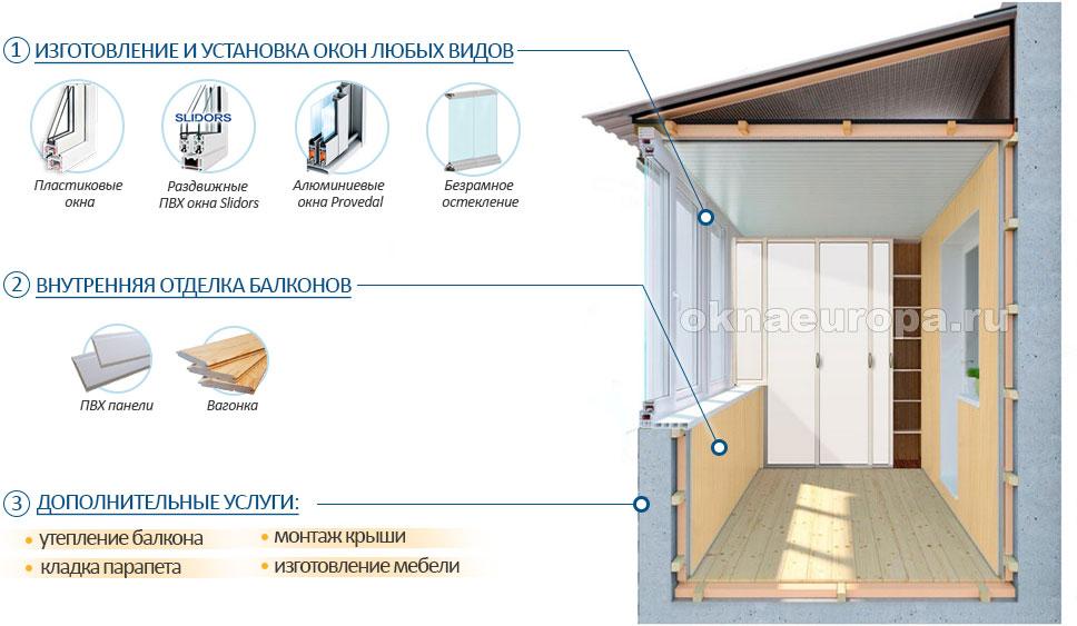 Остекление балконов и отделка внутри