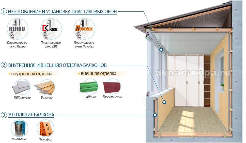 Остекление, отделка и утепление балконов