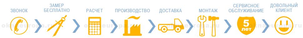 Этапы замены окон в Москве и МО
