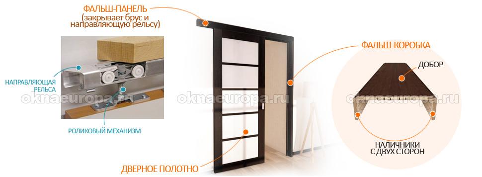 Межкомнатные двери на роликах
