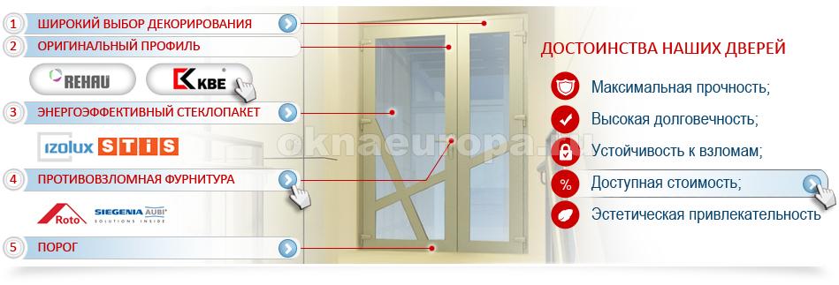Комплектация двери ПВХ