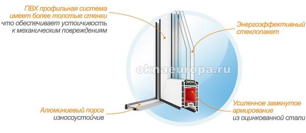 Из чего состоит профиль дверей ПВХ