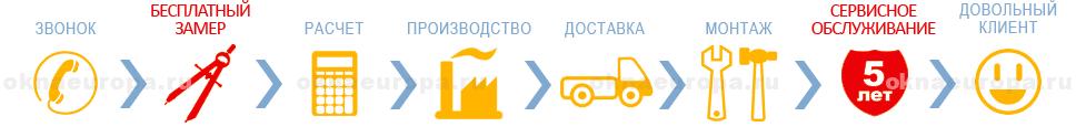 Как заказать энергосберегающее остекление