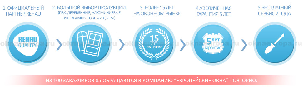 Преимущества компании «Европейские окна»