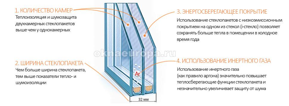 Как выбрать стеклопакеты для окна?