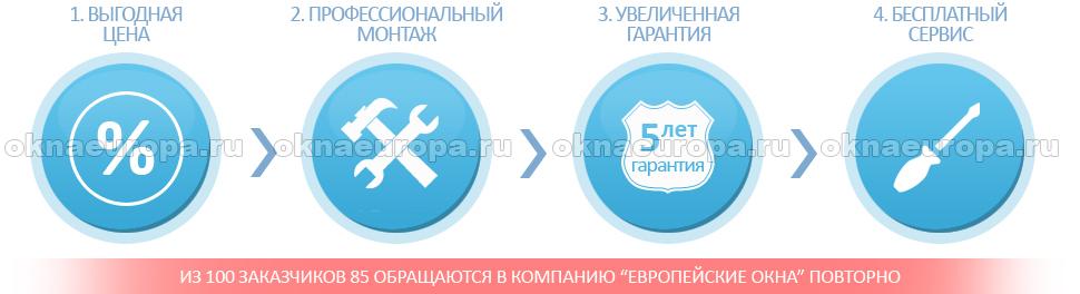 Производство и продажа пластиковых окон на выгодных условиях