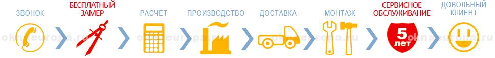 Заказать пластиковое окно в г. Ивантеевка