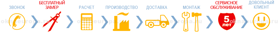 Окна от производителя в Домодедово