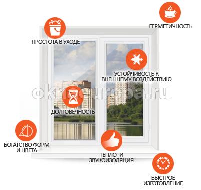 Окна ПВХ в Домодедово
