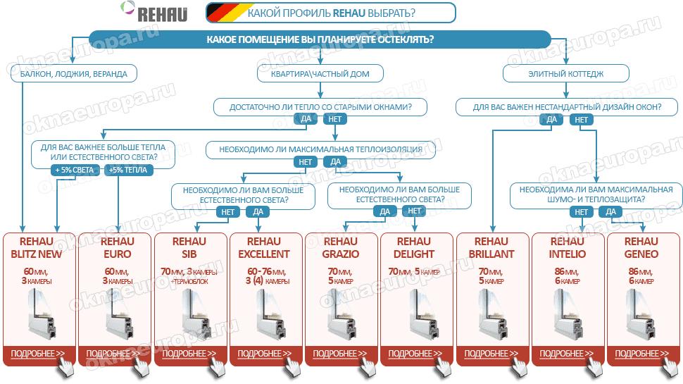 Какие окна Rehau выбрать?