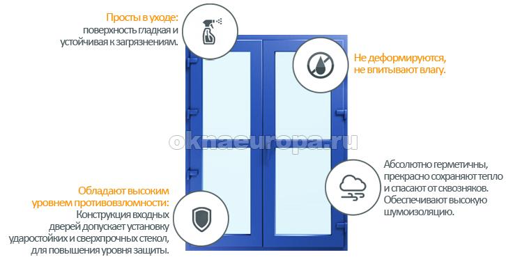 Двери ПВХ со стеклопакетом