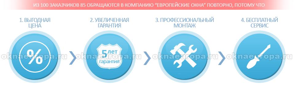 Купить окна в Серпухове выгодно!