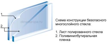 Строение антивандального стекла