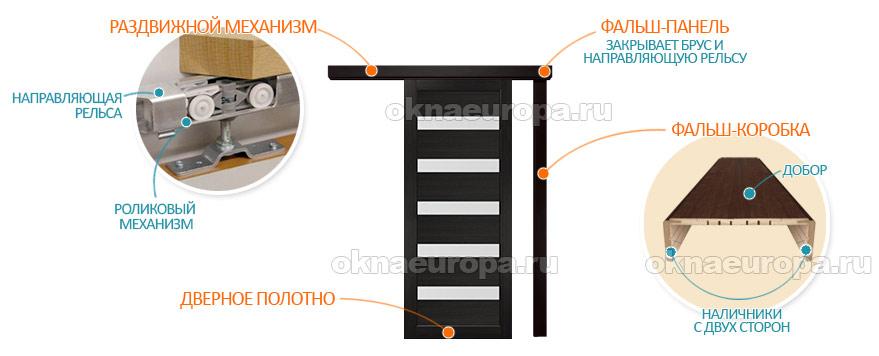 Конструкция раздвижных дверей межкомнатных