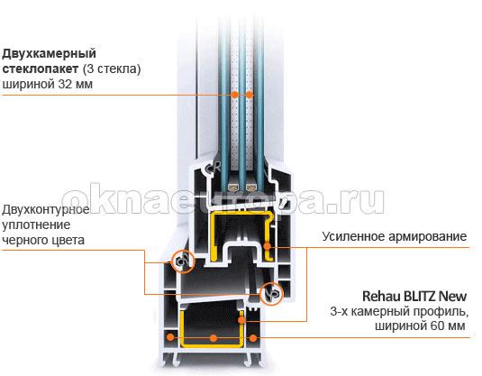 Технические характеристики Rehau Blitz New