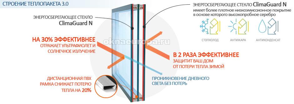 Теплопакет 3.0